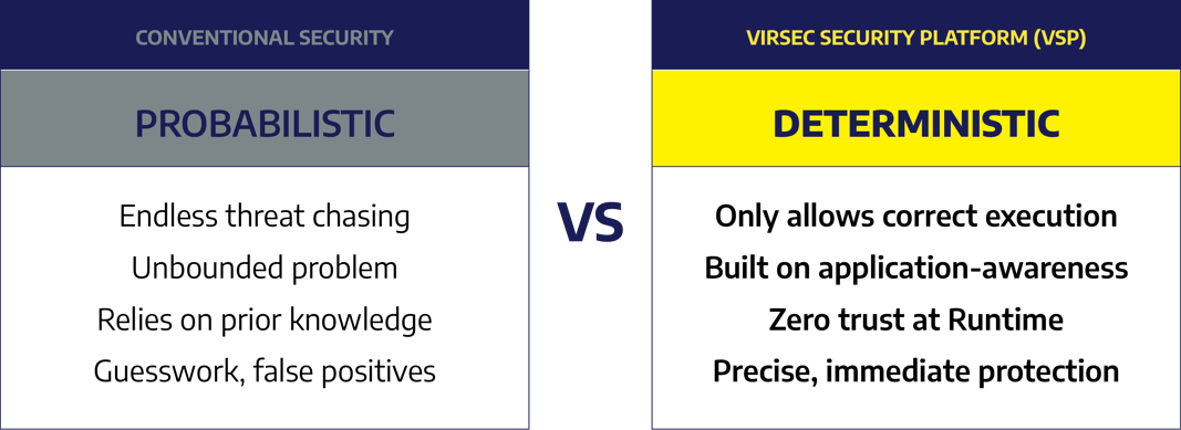 Comparing Conventional Security to VSP