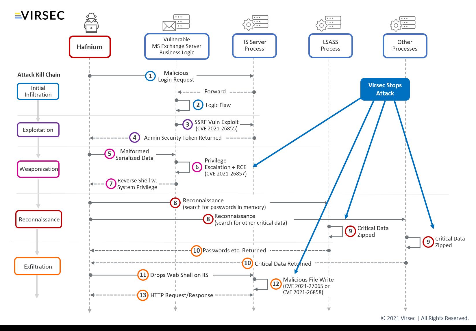 Hafnium-Exchange Blog diagram2