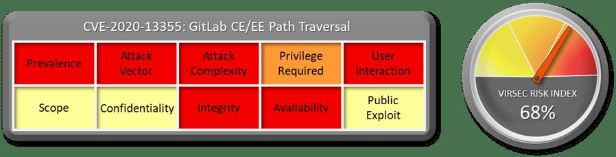 CVE-2020-13355