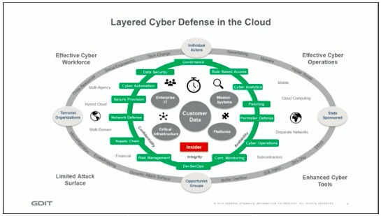 Slide4_Layered Cybered Security