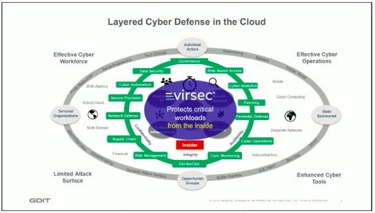 slide5_LayeredCyberDefense with Virsec