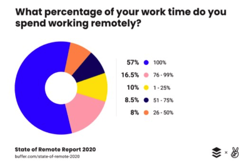 chart-percent time people work from home