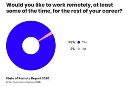 chart would people like to work remotely