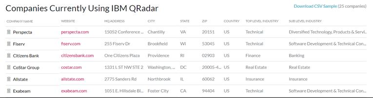 companies using IBM QRadar