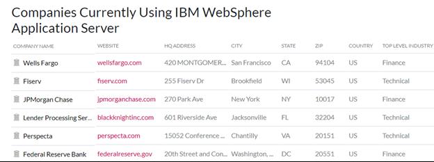 Using IBM WebSphere