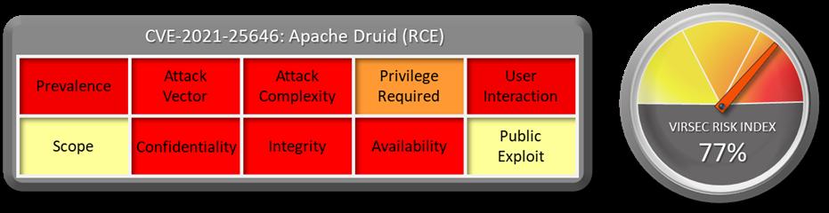 CVE 2021 25646 Apache Druid RCE