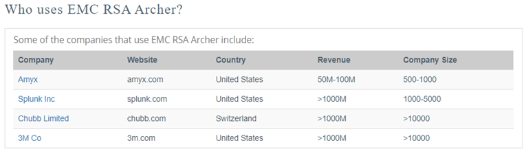 Who Uses EMC RSA Archer