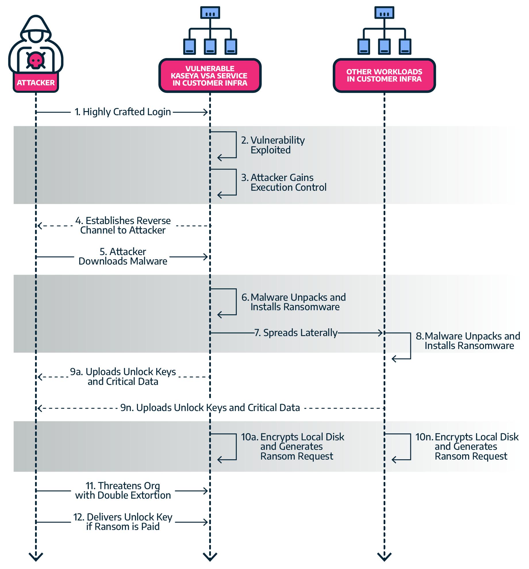 Ransomware Kaseya Attack Diagram
